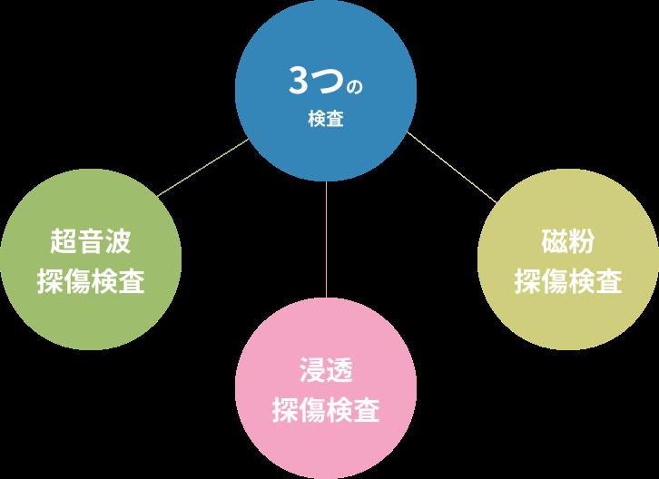 九州インスペクションサービスの非破壊検査
